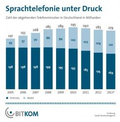 Die Festnetztelefonie ist seit Jahren rückläufig (Grafik: Bitkom).