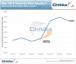 Verbreitung von Mac OS X 10.10 Yosemite (Diagramm: Chitika)