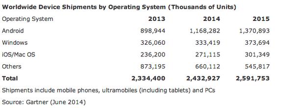 Weltweite Geräteverkäufe nach Betriebssystem (Tabelle: Gartner)