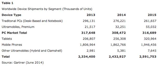 Weltweite Geräteverkäufe nach Segment (Tabelle: Gartner)