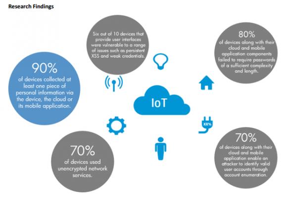Schwachstellen von Geräten fürs Internet der Dinge (Diagramm: HP)