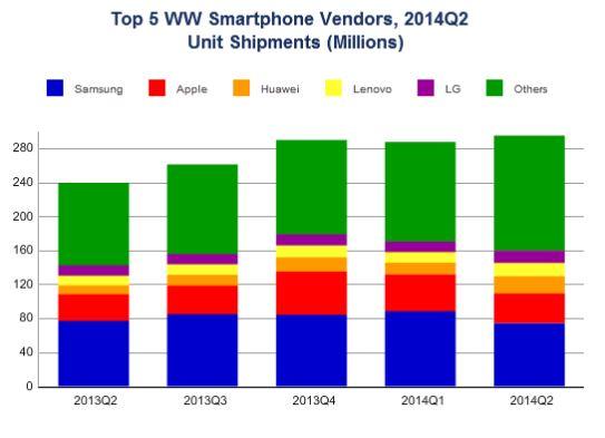 Samsung hat trotz eines Rückgangs seines Anteils um 7,1 Prozentpunkte seine Führungsposition im Smartphonemarkt verteidigt (Bild: IDC).
