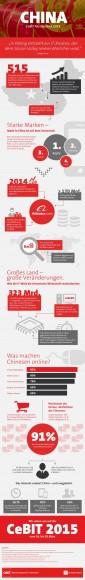 China wird offizielles Partnerland der CeBIT 2015 (Grafik: Deutsche Messe).