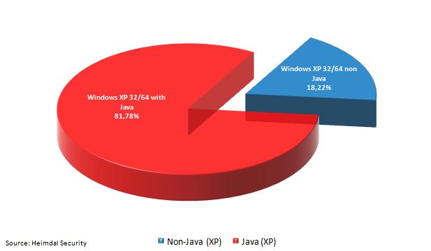 Laut Heimdal Security kommt auf 81,78 Prozent aller Windows-XP-Systeme Java zum Einsatz (Grafik: Heimdal Security).