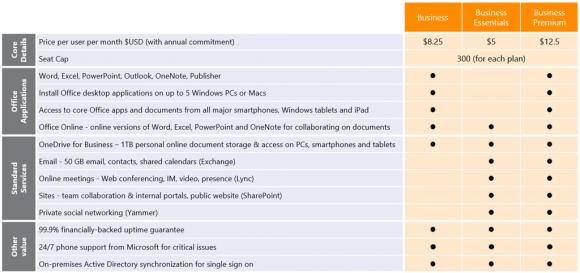 Die neuen Office-365-Abonnements für KMUs richten sich an Unternehmen mit bis zu 300 Mitarbeitern (Bild: Microsoft).