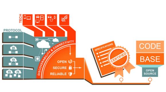 Das neue Konsortium will die Interoperabilität von Milliarden verbundener Geräte sichern (Bild: OIC).