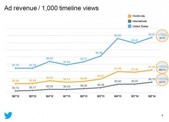 Twitter hat im zweiten Quartal den Werbeumsatz pro 1000 Timeline-Aufrufe auf 1,60 Dollar verdoppelt (Bild: Twitter).