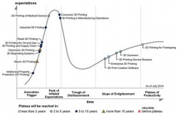 Kurve der Erwartungen an 3D-Drucktechnik (Diagramm: Gartner)