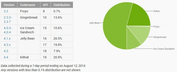 Android 4.4.x KitKat hat im August erstmals einen Anteil von mehr als 20 Prozent erreicht (Bild: Google).