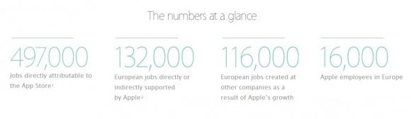 Stellen, die Apple in Europa gescaffen zu haben beansprucht (Grafik: Apple).