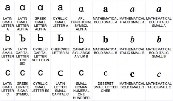 Manchmal schwer unterscheidbare Zeichen verschiedener Schriftsysteme (Bild: Google)