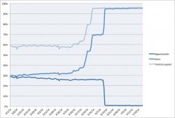 Die Quote der von Facebook verschlüsselt ausgeschickten Benachrichtigungs-E-Mails ist seit Mai von knapp 30 auf 95 Prozent gestiegen (Diagramm: Facebook).
