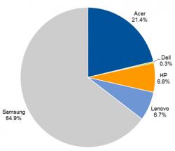 Chromebook-Marktanteile im Juli 2014 (Grafik: Gartner)