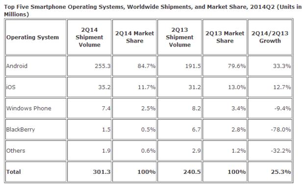 Weltweite Smartphone-Verkäufe im 2. Quartal (Quelle: IDC)