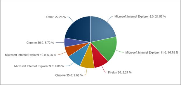 Weltweite Browser-Nutzung auf dem Desktop im Juli 2014 (Grafik: NetMarketShare.com)