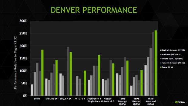 Denver im Leistungsvergleich zu anderen High-End-Mobilprozessoren (Bild: Nvidia)
