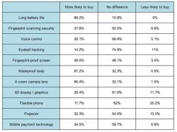 Kaufkriterien britischer Mobilfunknutzer (Tabelle: uSwitch)