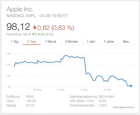 Die Apple-Aktie büßte diese Woche an Wert ein (Screenshot: ZDNet.de)