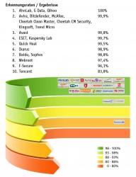 Erkennungsraten_Mobile_Security