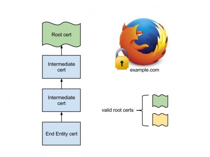 Firefox: Mit der Funktion Public Key Pinning überprüft Firefox Zertifikate (Bild: Mozilla)