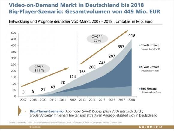 Goldmedia: Umsatzentwicklung im deutschen VoD-Markt (Quelle: Goldmedia)