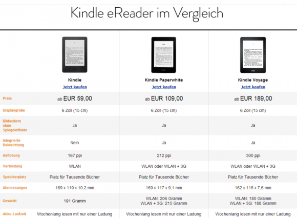 Kindle eReader (Screenshot: ZDNet.de)