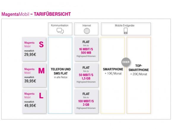 MagentaMobil: Tarifuebersicht (Bild: Telekom)