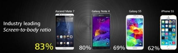 Huawei Ascen Mate 7