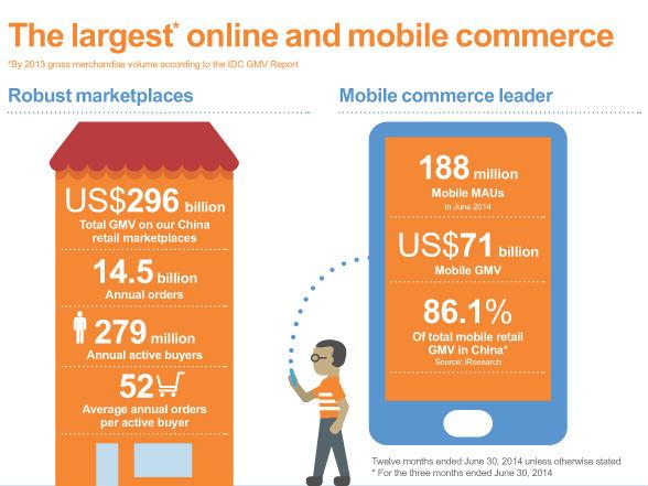 Wichtige Kennzahlen von Alibaba (Grafik: Alibaba)