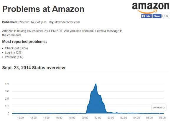 Gegen 22 Uhr verzeichnete DownDetector die meisten Störungsmeldungen für Amazon.com (Screenshot: ZDNet.de).