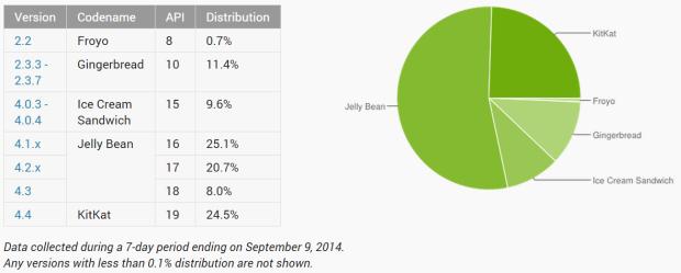 Android 4.4.x KitKat kommt inzwischen auf knapp einem Viertel alller Android-Geräte zum Einsatz (Screenshot: ZDNet.de).