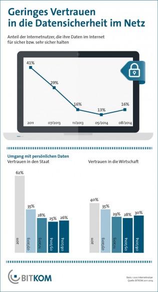 Bitkom-Umfrage zur Datensicherheit im Netz (Grafik: Bitkom)