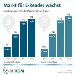 Der Markt für E-Reader wächst auch 2014 weiter, aber voraussichtlich deutlich langsamer als bisher (Grafik: Bitkom).