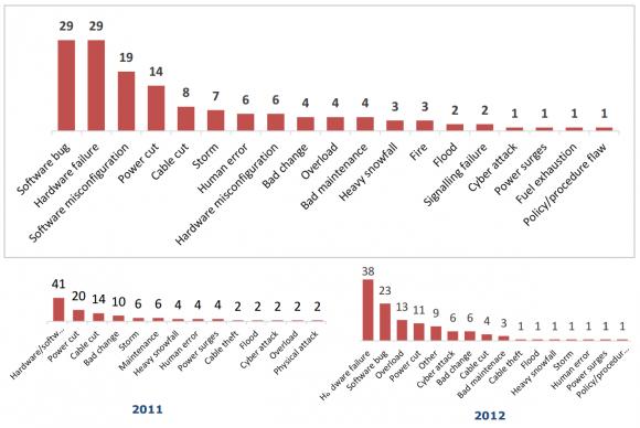 Übersicht über die häufigsten Ausfallursachen im Jahr 2013 im Vergleich zu den Vorjahren (Grafik: ENISA)