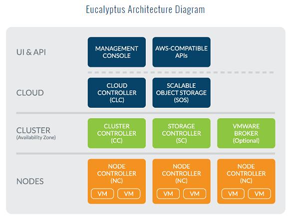 Die Eucalyptus-Architektur im Überblick (Grafik: Eucalyptus)