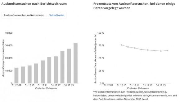 Deutsche Behörden haben im ersten Halbjahr 2014 3338 Anträge auf Herausgabe von Nutzerdaten gestellt, wovon 48 Prozent Google ganz oder teilweise beantwortet hat (Bild: Google).