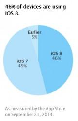 iOS 8 läuft Apple zufolge schon auf 46 Prozent aller iPhones, iPads und iPods touch (Bild: Apple).