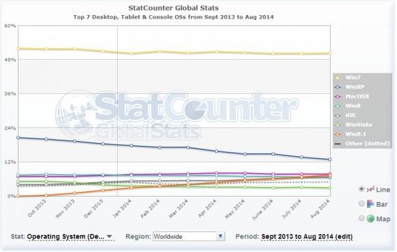 Das StatCounter-Diagramm verzeichnet das langsame Ende von Windows XP (blau) und dien Aufstieg von Windows 8.1 (orange).