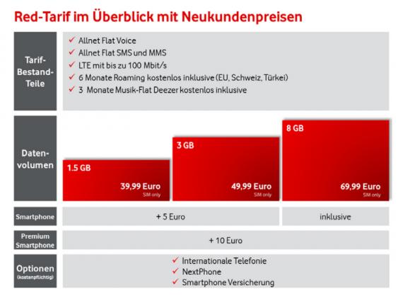 Die neuen Vodafone-Red-Tarife im Überblick (Grafik: Vodafone)