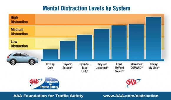 Die In-Car-Systeme der Autohersteller beanspruchen die Aufmerksamkeit sehr unterschiedlich (Bild: AAA).