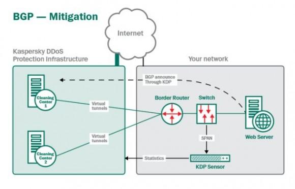 Schematische Darstellung der Abwehr eines DDoS-Angriffs mittels Kaspersky DDoS Protection bei Nutzung von BGP (Grafik: Kaspersky)