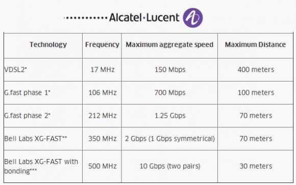 Mit einer Mitte 2014 veröffentlichten Übersicht zeigte Alcatel-Lucent das aus seiner Sicht in G.fast steckende Potenzial auf (Grafik: Alcatel-Lucent).