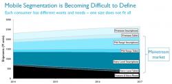 Entwicklung des Mobilmarkts und seiner Segmente (Grafik: ARM)