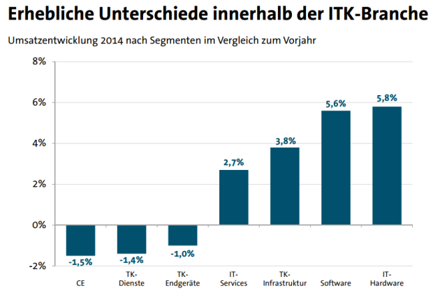 Wichtigster Wachstumstreiber im ITK-Markt bleibt die Informationstechnik (Grafik: Bitkom).