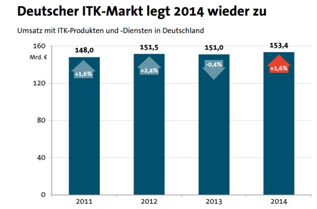 Nach einem leichten Minus im Vorjahr soll der deutsche ITK-Markt 2014 wieder wachsen (Grafik: Bitkom).