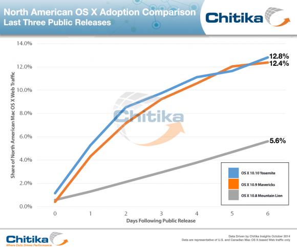OS X 10.10 Yosemite hatte nach einer Woche in Nordamerika einen Anteil von 12,8 Prozent am OS-X-Webtraffic (Bild: Chitika).