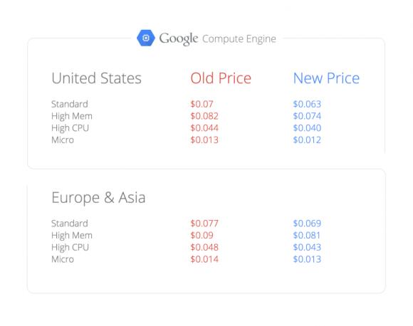 Die jüngste Preissenkung beträgt rund 10 Prozent (Grafik: Google).
