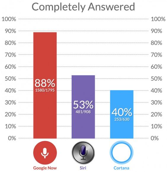 Google Now beantwortet die meisten Fragen vollständig (Bild: Stone Temple).