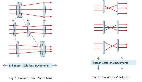 Schema des Linsensystems von DynaOptics im Vergleich zu einem herkömmlichen Zoomobjektiv (Bild: DynaOptics)