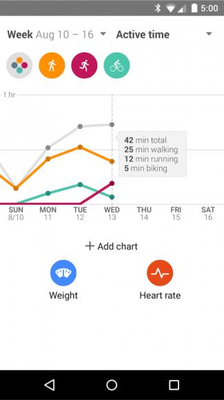 Google Fit zeichnet unter anderem die Geh-, Lauf- und Radfahrzeiten auf (Bild: Google).